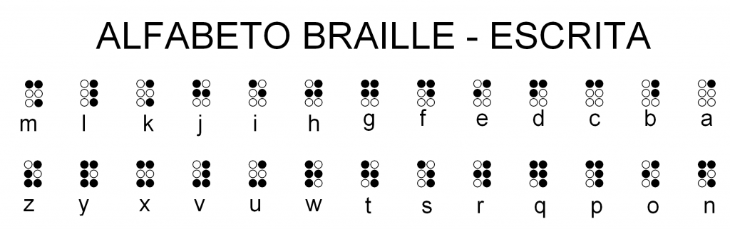 Alfabeto Braille-Escrita