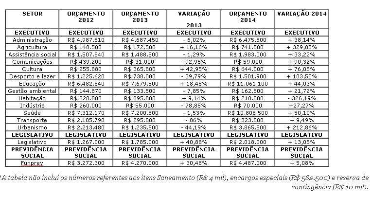 tabela LOA 2014